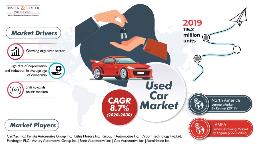 Used Car Market Set for Lucrative Growth in Latin America, Middle East, and Africa