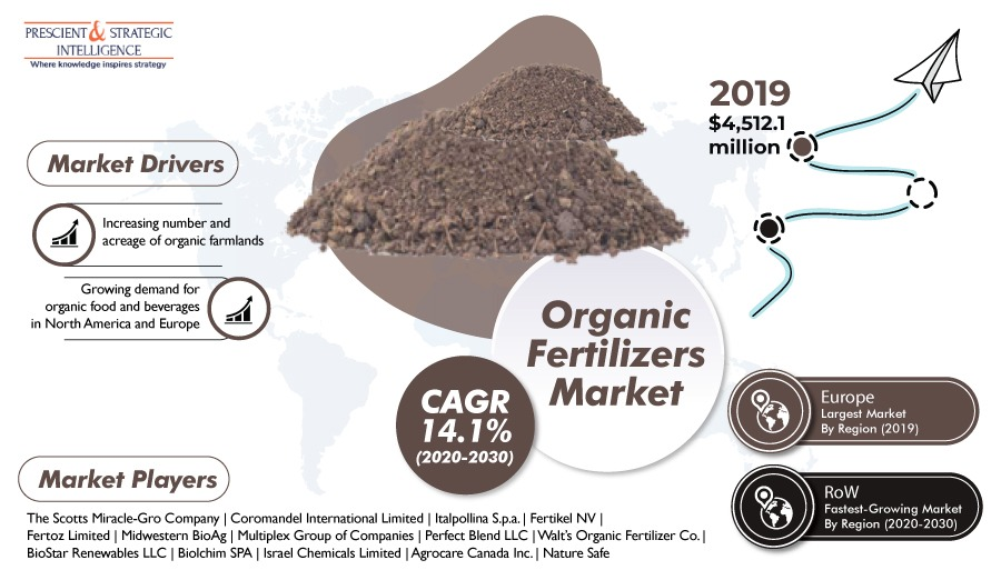 Over $10,000 Million Growth Predicted in Organic Fertilizers Market in Next 10 Years