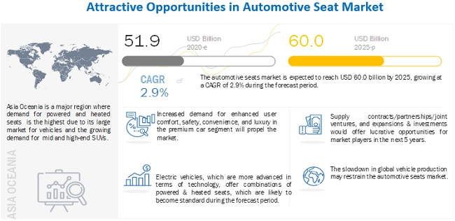 Automotive Seats Market to Register Substantial Expansion by 2025