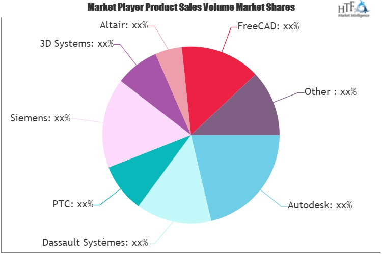 Mechanical Computer-aided Design Market SWOT Analysis by Key Players 3D Systems, Autodesk, Altair, FreeCAD