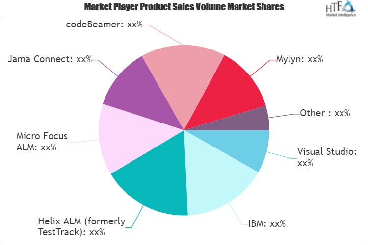 ALM Suites Software Market Growing Popularity and Emerging Trends | IBM, Micro Focus ALM, Jama Connect
