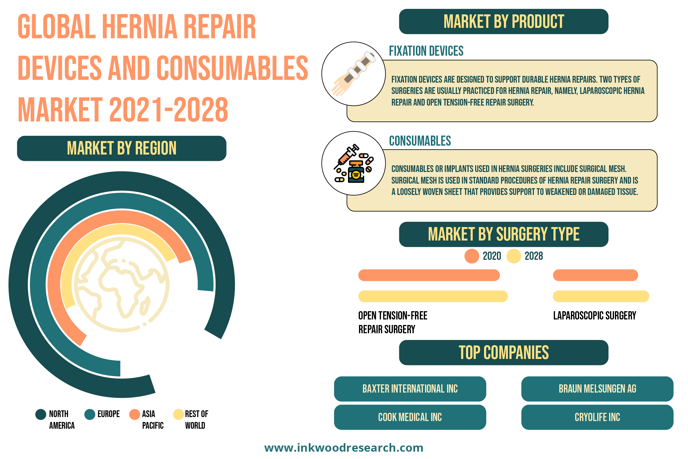 Acceptance for Robotic Surgeries is boosting the Global Hernia Repair Devices and Consumables Market