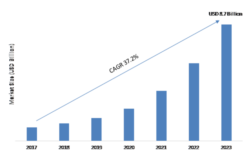 Massive MIMO Market 2020| Global Size, Share, Future Trends, Growth Factors, Segmental Analysis, Covid-19 Outbreak, Business Insights and Regional Forecast to 2023
