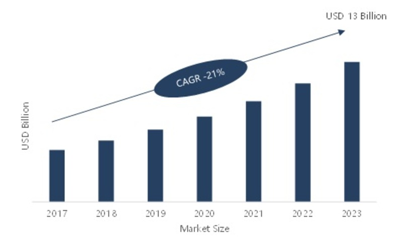 Cloud Engineering Market 2020| Statistics and Data, Global Size, Share, Leading Manufacturers, Business Growth, Competitive Landscape, Covid-19 Analysis and Business Boosting Strategies till 2023
