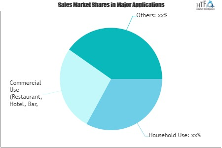 FMCG (Fast-Moving Consumer Goods) Market Next Big Thing | Major Giants Want Want Group, SAB Miller, Link Snacks