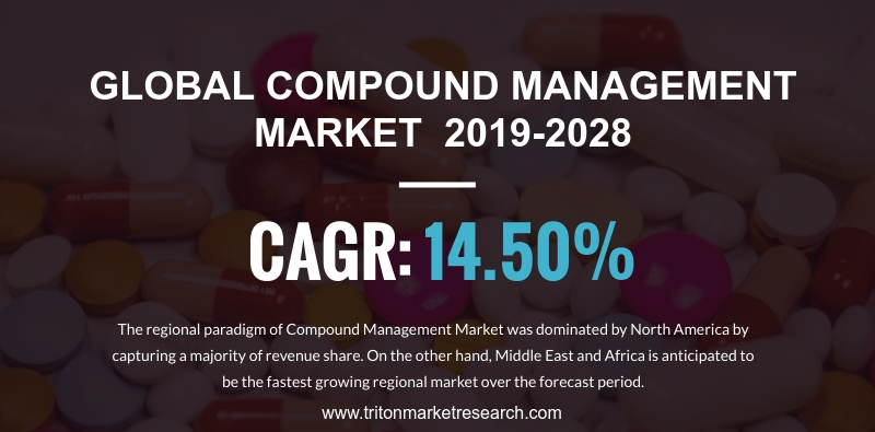 Rising R&D Activities to Encourage the Global Compound Management Market Growth at $923.57 Million by 2028