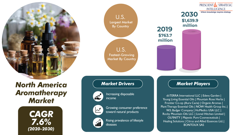Aromatherapy Market in North America is Projected to Register the Fastest Growth in Future