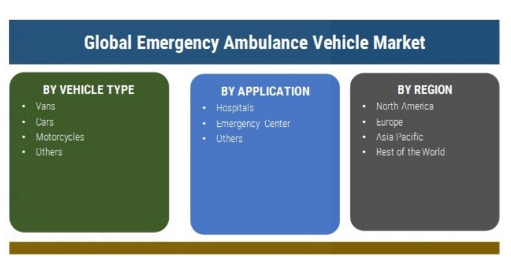 Impact of Covid-19 on Emergency Ambulance Vehicle Market 2020: Prosperous Growth, Recent Trends and Demand by Top Vendors- MAN, Daimler AG, REV Group, Ford Motor Company