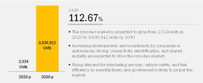 Robo-Taxi Market to Register Substantial Expansion by 2030