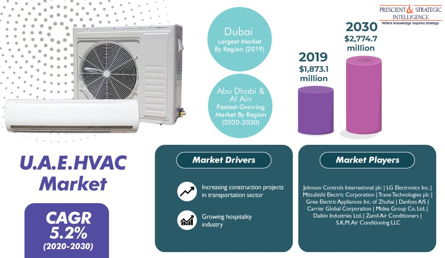 HVAC Industry in U.A.E is Booming due to Expansion of Hospitality Sector