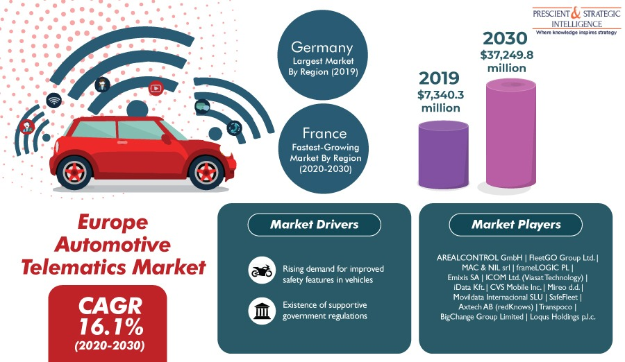 Revenue Explosion Predicted in European Automotive Telematics Market Between 2020 and 2030