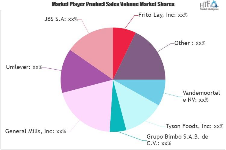 Dermal Fillers Market May See a Big Move | Allergan, IMEIK, Bloomage Freda, Sinclair Pharma