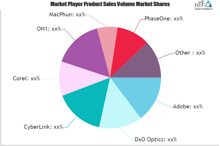 Photo Editing Software Market to See Massive Growth by 2026: Adobe, CyberLink, Corel, PhaseOne, Serif, Zoner