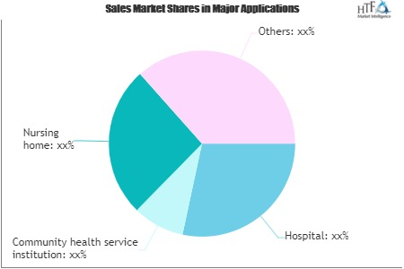 Population Health Management Market Still Has Room to Grow | Emerging Players Allscripts, Athena Health, Healthagen