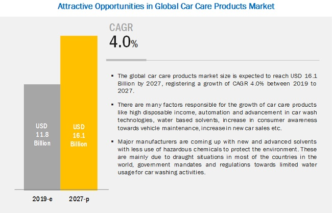 Car Care Products Market to Register Substantial Expansion by 2027