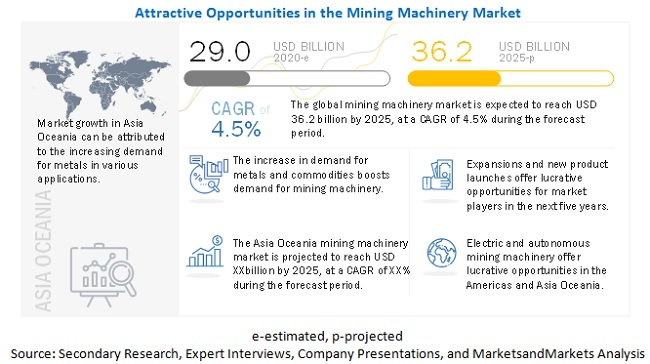 Which are the key technologies at present in the mining machinery industry? How would the demand shift in future?