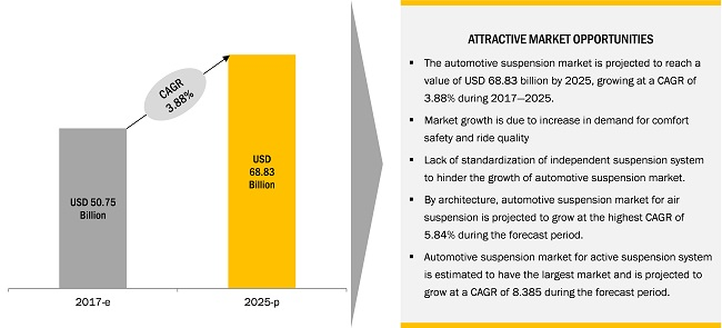 Growth opportunities and latent adjacency in Automotive Suspension Market