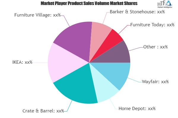 Commercial Furniture Retail Market to See Huge Growth by 2026 | Wayfair, Home Depot, Crate & Barrel