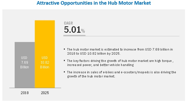 Get in-depth analysis of the COVID-19 impact on the Hub Motor Market