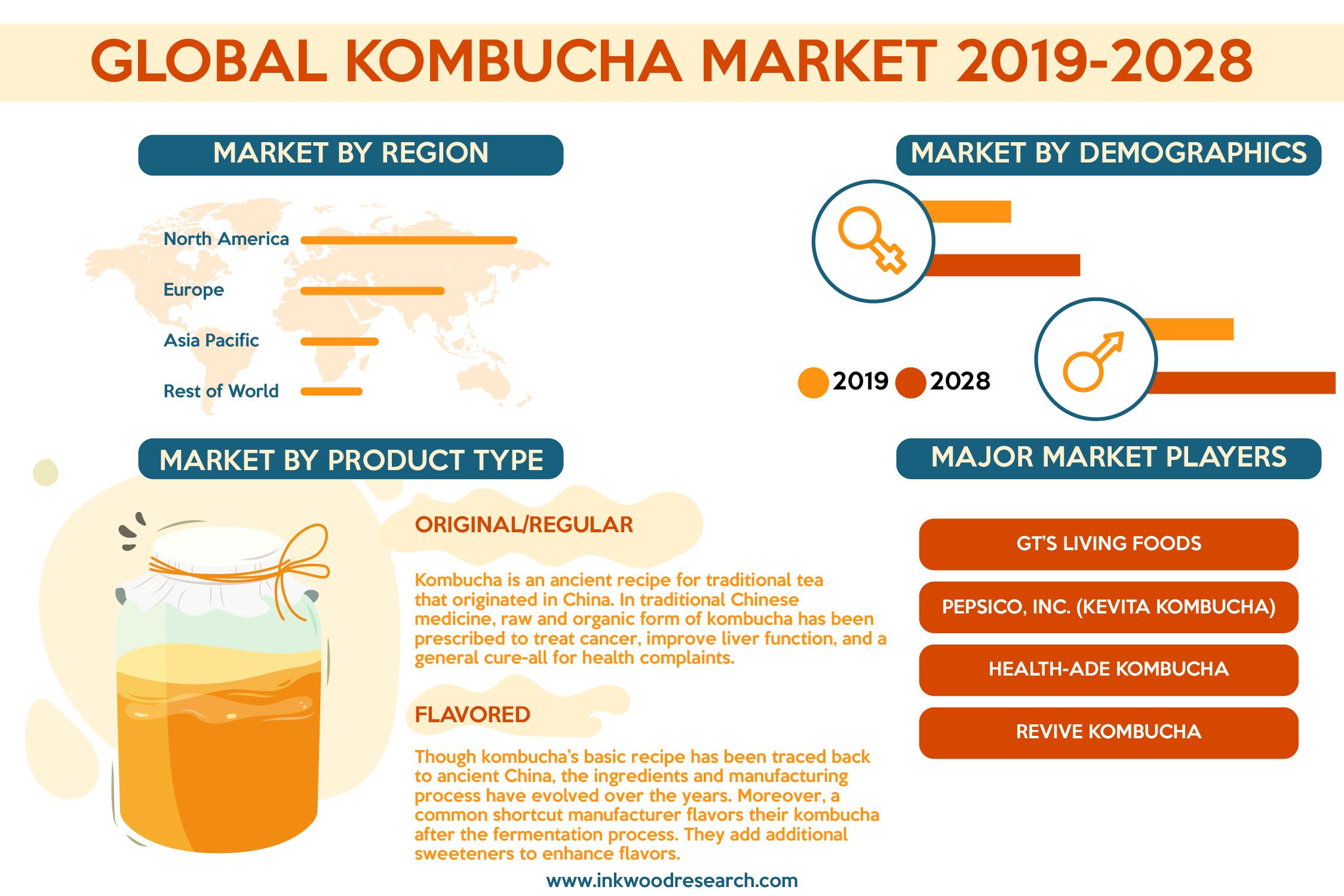 Several Health Benefits to flourish the Global Kombucha Market Growth