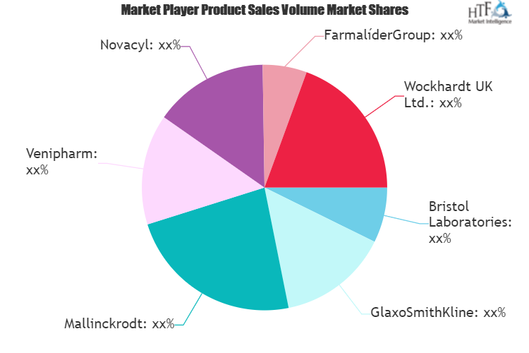 Paracetamol Market: Demand, Trend & Key Players - Mallinckrodt, Bristol Laboratories, GlaxoSmithKline