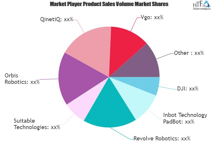 Telepresence Robots Market May See a Big Move | Double Robotics, Orbis Robotics, QinetiQ, Revolve Robotics