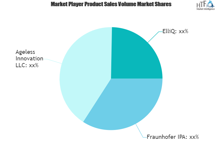 Robots for Seniors Market: Comprehensive study explores Huge Growth in Future
