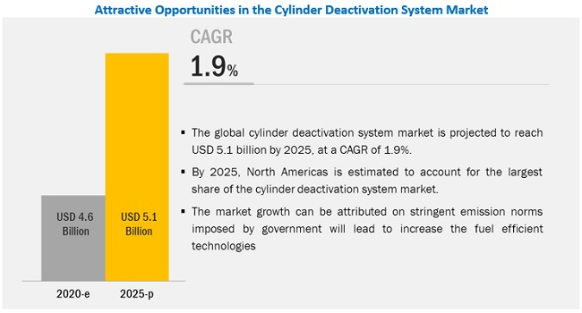 Cylinder Deactivation System Market to Witness Exponential Growth By 2025