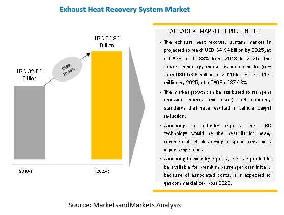 Exhaust Heat Recovery System Market Top Players | Industry Report 2025