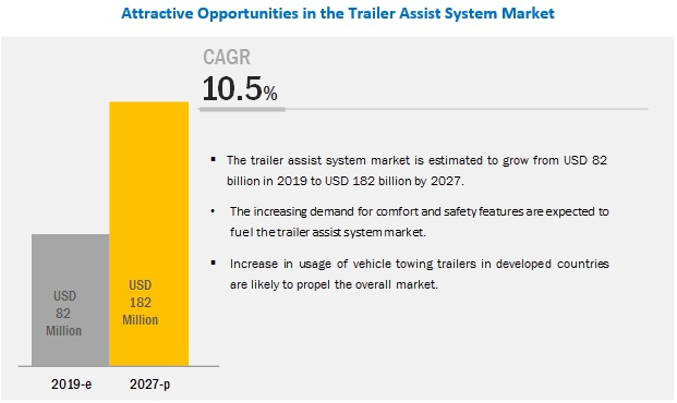 Trailer Assist System Market to Register Substantial Expansion by 2027
