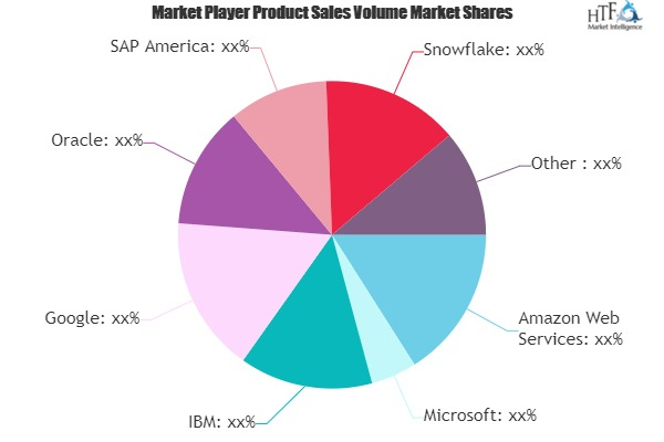 Data Warehouse Software Market Next Big Thing | Major Giants- Oracle, Snowflake, Micro Focus, Panoply