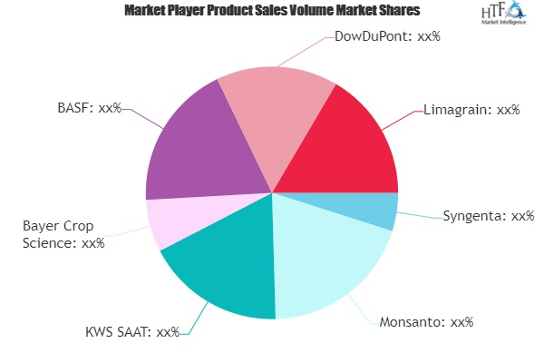 Genetically Modified Food Market to Eyewitness Massive Growth by 2026 | Syngenta, Monsanto, Bayer Crop