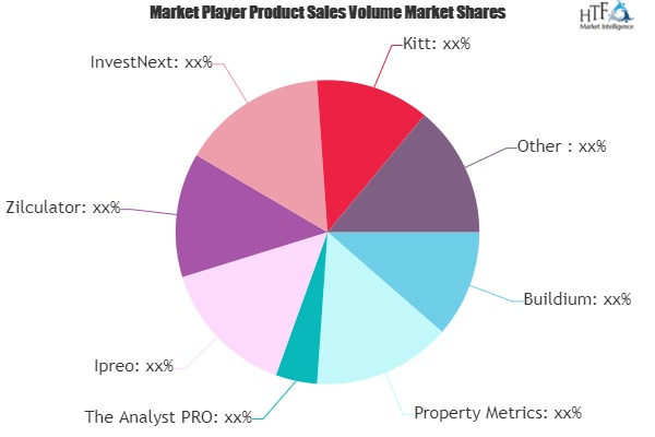 Real Estate Investment Software Market to Witness Huge Growth by 2026 | Buildium, Property Metrics, The Analyst PRO