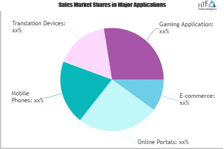 Smart Virtual Personal Assistants Market Still Has Room to Grow | Intel, IBM, 24me, Amazon.com