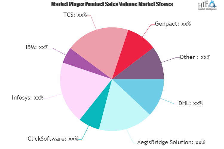 IT Spending by 3PL Market Is Thriving Worldwide with Expeditors, Infosys, FieldOne Systems, 3PLCentral
