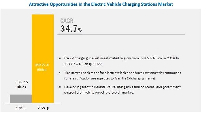 How is the global Electric Vehicle Charging Stations Market shaping up? What role has COVID-19 played in the market?