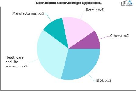 Business Information Market Next Big Thing | Major Giants Gallup, PAMRI, Horizon Research Consultancy Group