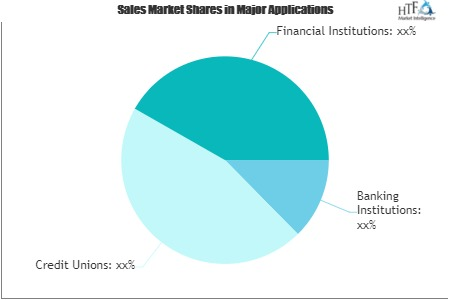 Mobile Banking Software Solution Market Worth Observing Growth:Temenos Group, Fiserv, Misys