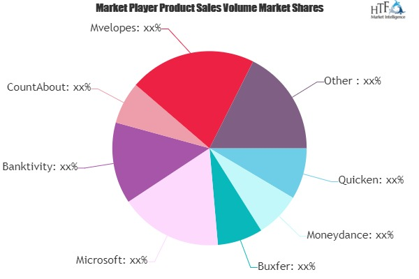 Personal Finance Software Market Next Big Thing | Major Giants - Quicken, Moneydance, Buxfer, Microsoft