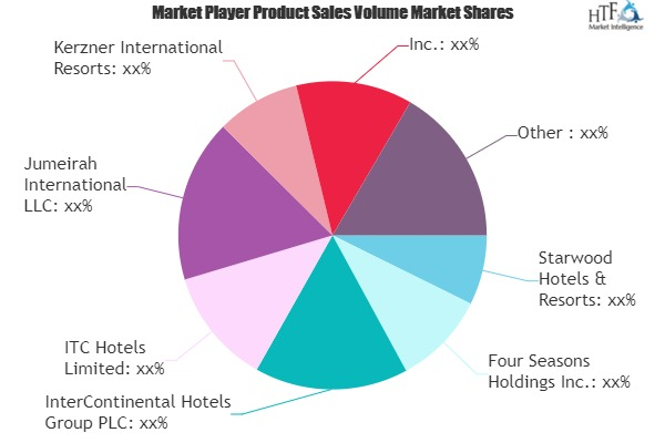 Luxury Hotels Market in Demand: Sentiment is Shifting Towards Growth | Starwood, Four Seasons, Kerzner