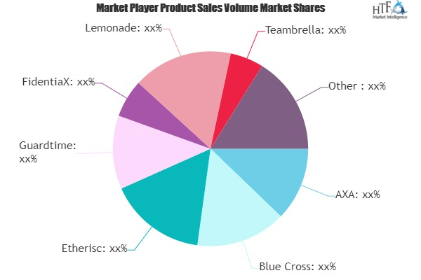 Blockchain Insurance Market Worth Observing Growth | AXA, Blue Cross, Etherisc