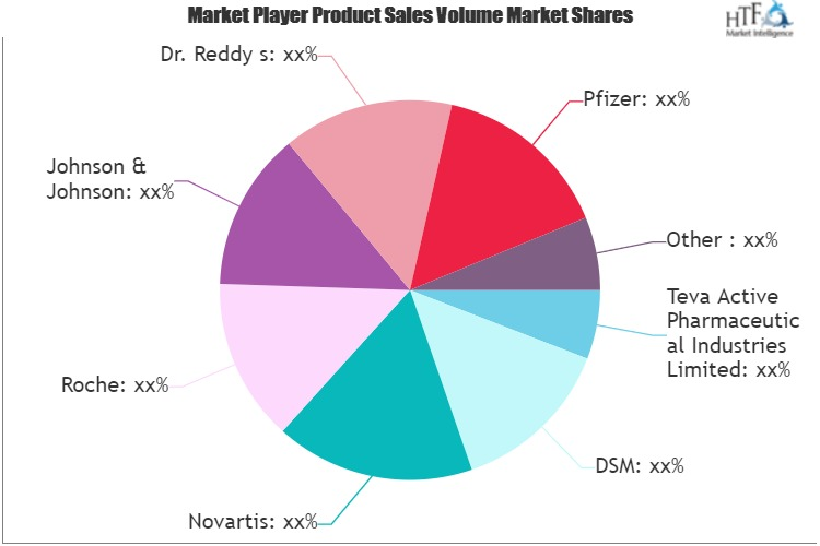 Active Pharmaceutical Ingredients (API) Market - Current Impact To Make Big Changes | Lonza, Johnson & Johnson, Dr. Reddy s, Pfizer, Bayer