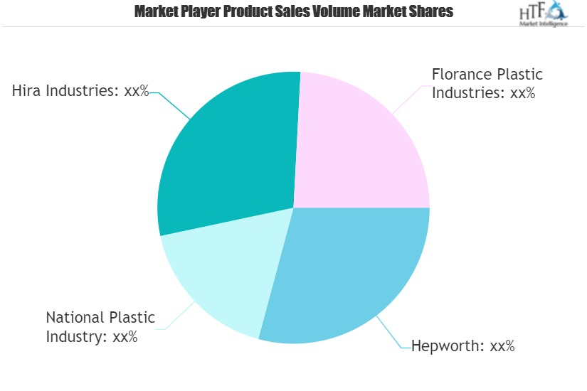 Building Material Market to Witness Massive Growth by 2020-2026 | Major Giants Hepworth, National Plastic Industry, Hira Industries