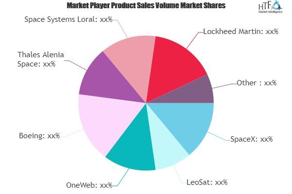 LEO Satellite Communication Market Next Big Thing | Major Giants- SpaceX, LeoSat, OneWeb, Boeing