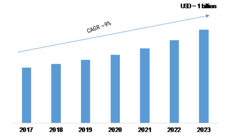 Acoustic Microscope Market Outlook and Forecast 2023: Growth Factors, Trends, and Top Companies Analysis for Business Development with Covid-19 Effects on Industry