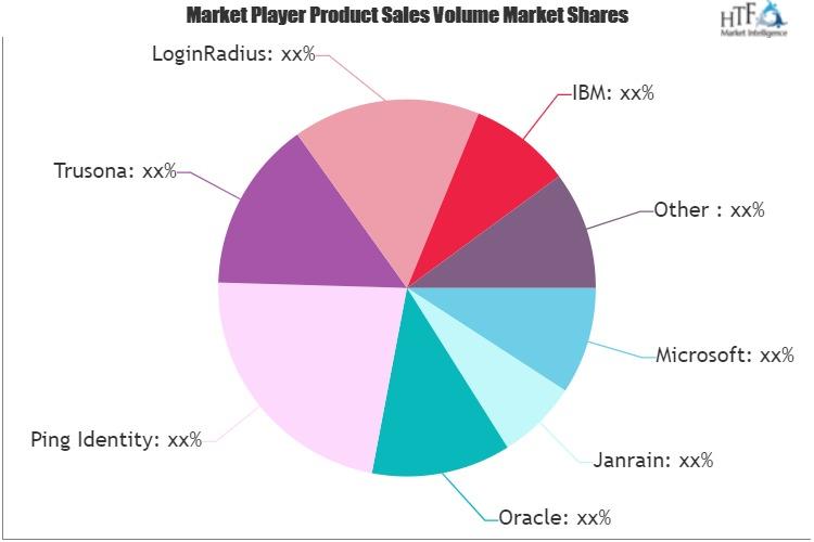 Customer Identity Access Management (CIAM) Market May Set New Growth Story | Microsoft, LoginRadius, Janrain, Oracle, Ping Identity