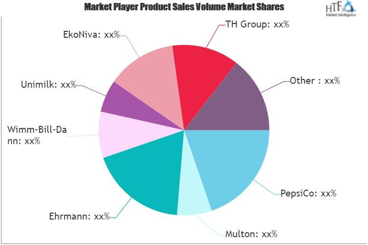 Dairy Products Beverages and Juice Market Worth Observing Growth: Unimilk, PepsiCo, EkoNiva, Multon, Ehrmann