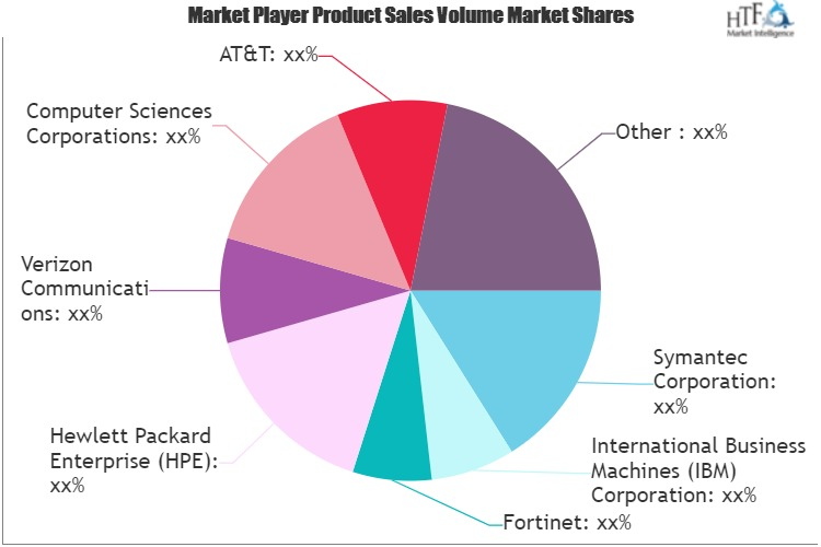Cloud Firewall Management Market May See a Big Move | Fortinet, Symantec, Verizon Communications
