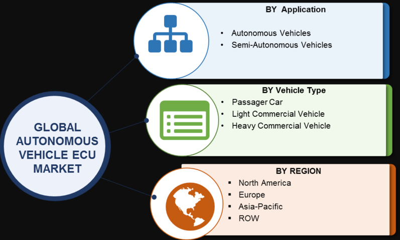 Autonomous Vehicle ECU Market 2020- Upcoming Trends, Growth Drivers, Regional Outlook, Competitive Strategies, Rising Demand