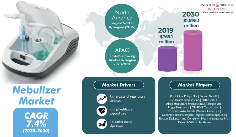 Nebulizer Market to Grow due to Rising Cases of Respiratory Diseases - P&S Intelligence